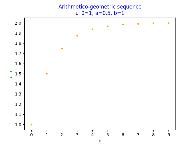 Scatter plot of convergent arithmetico-geometric sequence
