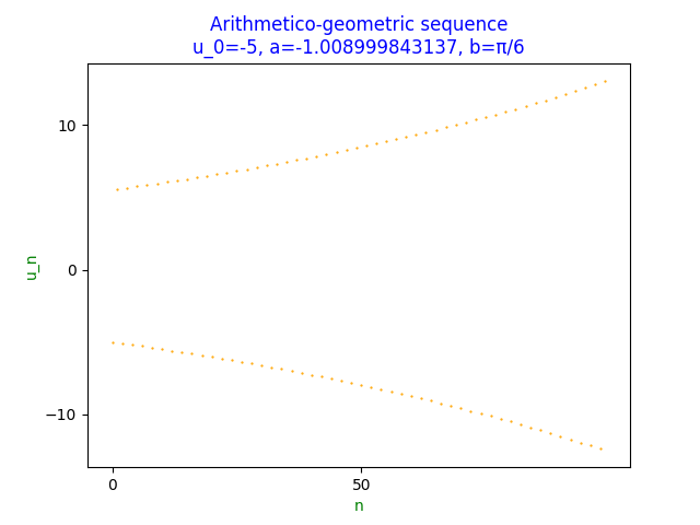 Scatter plot of non convergent arithmetico-geometric sequence